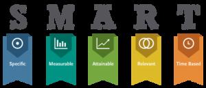 success map plan setting SMART goals